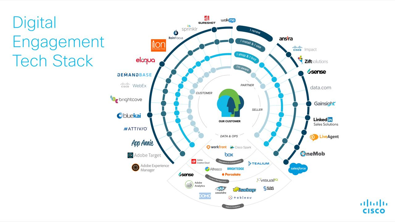 Cisco Marketing Technology Stack