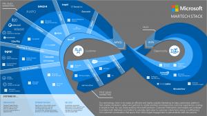 Microsoft Marketing Stack MarTech