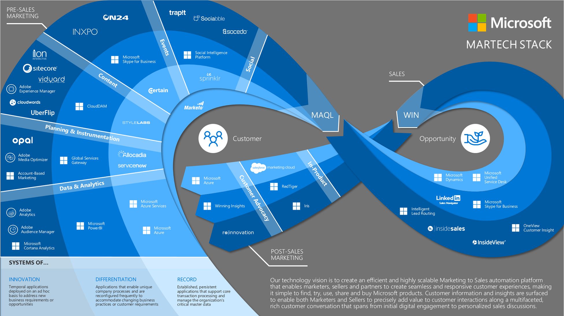 Microsoft Marketing Stack MarTech