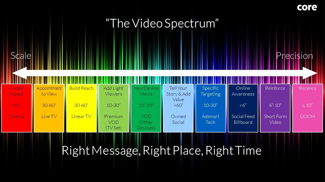 Spectrum Approach to Video, CORE
